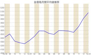 chart[2]